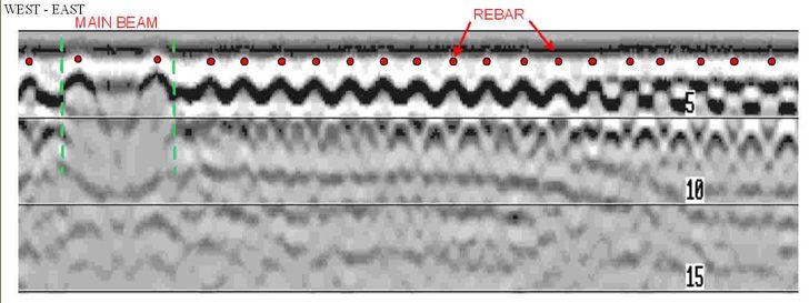 Ground Penetrating Radar (GPR) Surveys - SubSurface Surveys